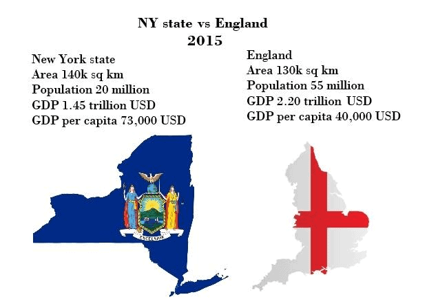 New York State Vs England - How Do They Compare?