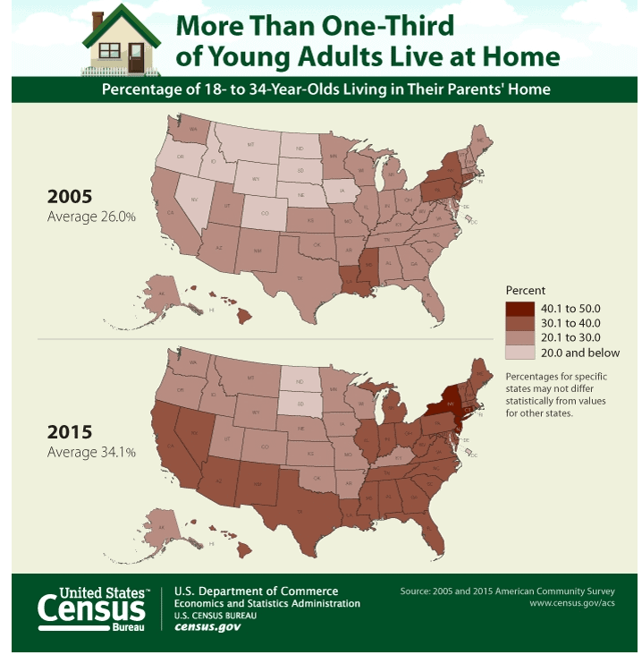 Percentage Of Young Adults (18-34) In The United States Living At Home In 2005 vs 2015